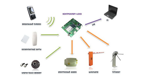 Системы контроля доступом